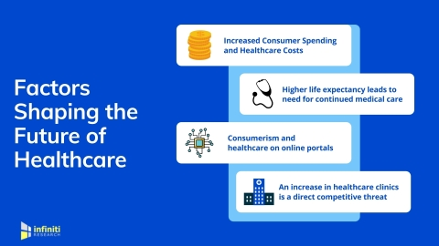 Key Factors Influencing the Future of Healthcare (Graphic: Business Wire)