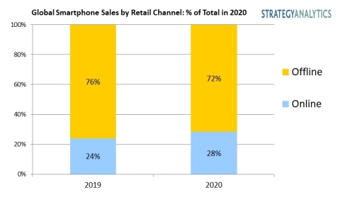 Exhibit 1. Global Smartphone Sales by Retail Channel percentage of Total in 2020 (Graphic: Business Wire)