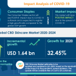 CBD Skincare Market Analysis Highlights the Impact of COVID-19 (2020-2024) | Benefits of CBD in Skincare to Boost the Market Growth | Technavio