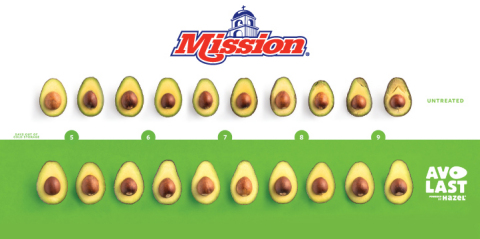 Mission avocados have extended shelf life with AvoLast. (Graphic: Business Wire)