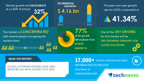 Technavio has announced its latest market research report titled Global Software-defined Wide Area Network (SD-WAN) Market 2019-2023 (Graphic: Business Wire)