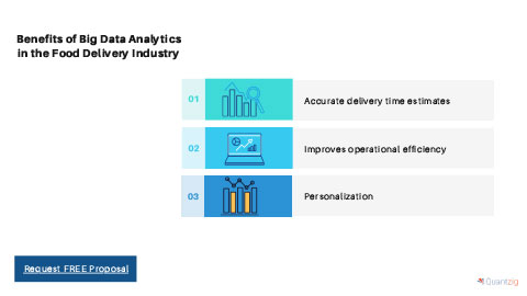 Benefits of Big Data Analytics in the Food Delivery Industry