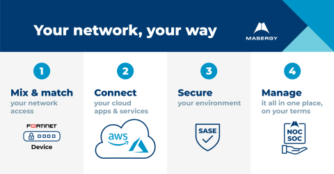 Masergy SD-WAN Secure: Your network, your way (Photo: Business Wire)