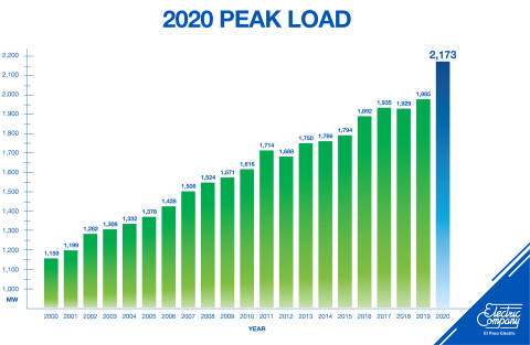 EPE 2020 Peak Load Chart (Graphic: Business Wire)