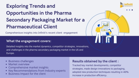 Exploring Trends and Opportunities in the Pharma Secondary Packaging Market (Graphic: Business Wire)
