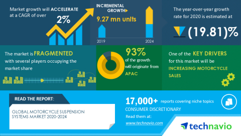 Technavio has announced its latest market research report titled Global Motorcycle Suspension Systems Market 2020-2024 (Graphic: Business Wire)