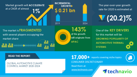Technavio has announced its latest market research report titled Global Automotive Climate Control Market 2020-2024 (Graphic: Business Wire).