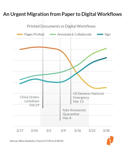 As countries activated national responses to COVID-19, Nitro Analytics showed a rapid reduction in printing and an immediate surge in digitization. (Graphic: Business Wire)