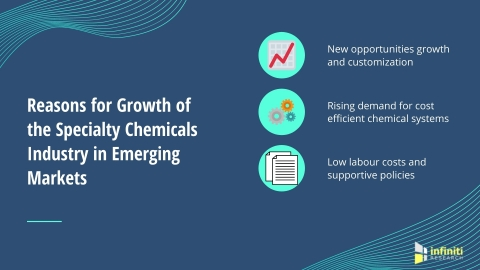 Reasons for Increased Demand of Specialty Chemicals in Emerging Markets (Graphic: Business Wire)