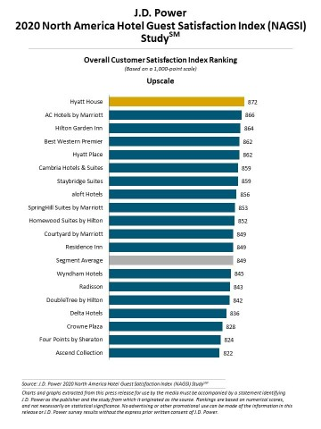 J.D. Power 2020 North America Hotel Guest Satisfaction Index (NAGSI) Study (Graphic: Business Wire)