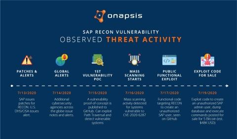 SAP RECON Vulnerability: Countdown to Exploitation, via Onapsis (Graphic: Business Wire)