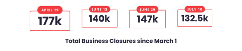 Even as total business closures fall, Yelp data finds permanent closures increased with 72,842 businesses permanently closed out of 132,580 total closed businesses (Graphic: Business Wire)