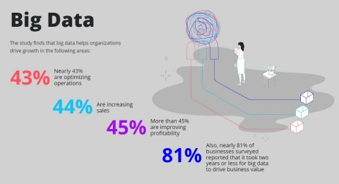 Epicor's study finds that big data helps organizations drive growth in the following ways: nearly 43% are optimizing operations, 44% are increasing sales, more than 45% are improving profitability, and nearly 81% of reported that it took two years or less for big data to drive business value. (Graphic: Business Wire)