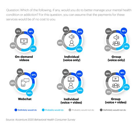 Accenture 2020 Behavior Health Consumer Survey (Graphic: Business Wire)