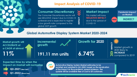 Technavio has announced its latest market research report titled Global Automotive Display System Market 2020-2024 (Graphic: Business Wire)