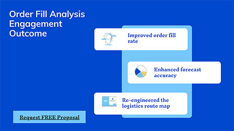 Order Fill Analysis Engagement Outcome