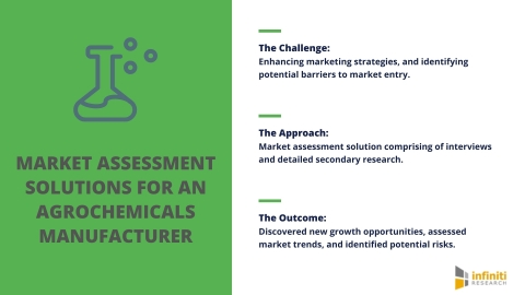 Market Assessment Solutions for an Agrochemicals Manufacturer (Graphic: Business Wire)
