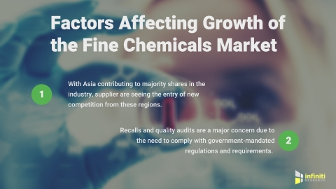 Market Assessment Solutions for a Fine Chemicals Supplier (Graphic: Business Wire)
