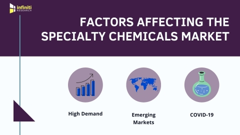 Market Opportunity Assessment for the Specialty Chemicals Market (Graphic: Business Wire)