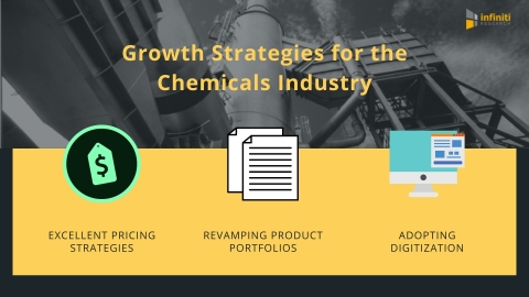 Growth Strategies for Manufacturers in the Chemicals Industry (Graphic: Business Wire)