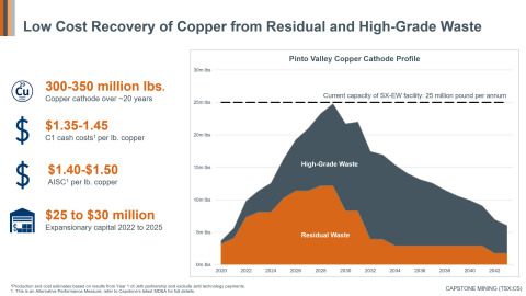 Figure 1: Low Cost Recovery of Copper from Residual and High-Grade Waste. The plan is to increase cathode production to 300-350 million pounds from residual and high-grade waste over the next two decades, creating 30 new jobs at Pinto Valley. (Graphic: Business Wire)
