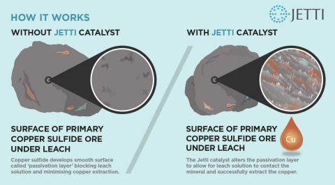 Figure 2: How It Works - Surface of Chalcopyrite Leach Residue With and Without Jetti Catalyst (Graphic: Business Wire)