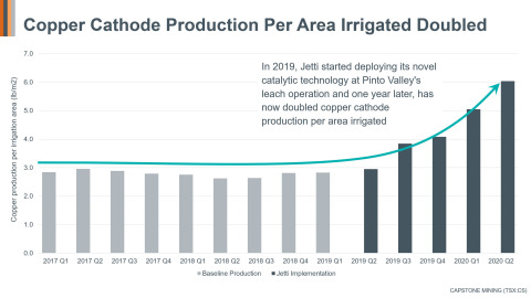 Figure 3: Copper Cathode Production Per Area Irrigated Doubled. In 2019, Jetti started deploying its novel catalytic technology at Pinto Valley's leach operation and, one year later, has now doubled copper cathode production per area irrigated. (Graphic: Business Wire)