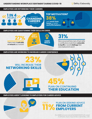 DeVry University survey results on workplace sentiment during COVID-19 (Graphic: Business Wire)