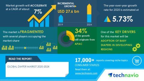 Technavio has announced its latest market research report titled Global Diaper Market 2020-2024 (Graphic: Business Wire)