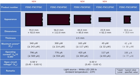 DSSC module panel line up (Graphic: Business Wire)