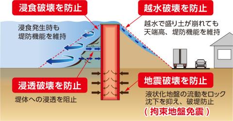 「インプラントロック堤防」の構造断面図(画像:ビジネスワイヤ)
