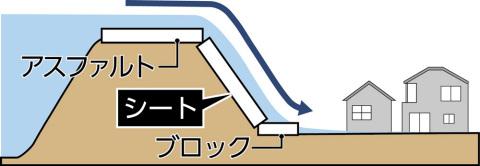 「耐越水堤防」:堤防の天端、裏のり、のり尻の3箇所を補強し、決壊を引き延ばす(画像:ビジネスワイヤ)