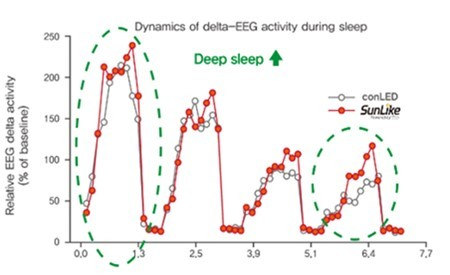 Fig. 2. EEG comparison of SunLike LED vs. conventional LED (Source: https://journals.sagepub.com/doi/full/10.1177/1477153519828419) (Graphic: Business Wire)