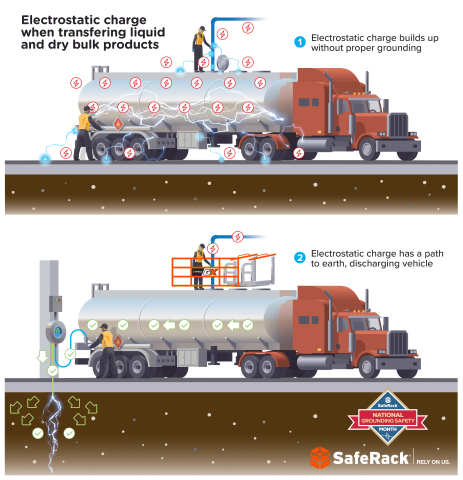 When loading petrochemical or other combustible materials, static electricity safety and the importance of vehicle grounding cannot be overemphasized. (Graphic: Business Wire)