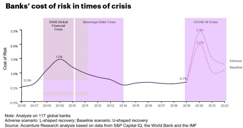 Banks' cost of risk in times of crisis