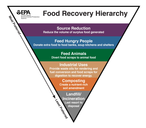 EPA puts animal feed near the top of its food waste hierarchy. AB2959 would result in more waste headed to landfills or the lesser use of compositing. (Graphic: Business Wire)