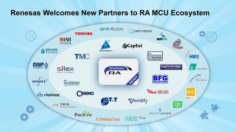Renesas welcomes new partners to RA ecosystem (Photo: Business Wire).