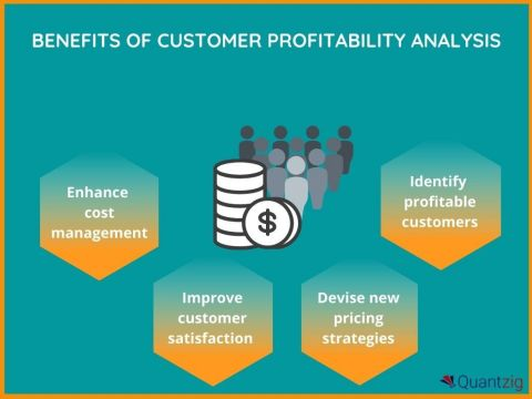 Quantzig is one of the world's fastest-growing analytics service provider, well-known for developing the most innovative approaches around customer profitability analysis and customer segmentation. (Graphic: Business Wire)