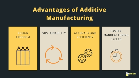 The Advantages of Additive Manufacturing (Graphic: Business Wire)