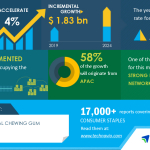 Analysis on Impact of COVID-19 | Global Functional Chewing Gum Market 2020-2024 | Evolving Opportunities with Functional Gums Srl and Lotte Confectionery | Technavio