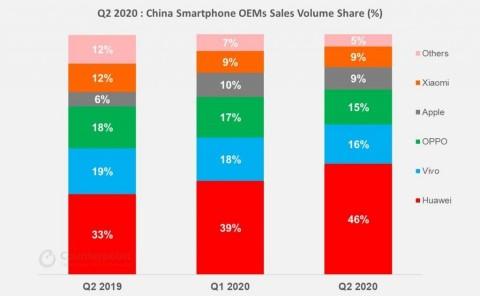 Tweede kwartaal 2020: Aandeel verkoopvolume smartphone OEM's China (%) (Grafiek: Business Wire)