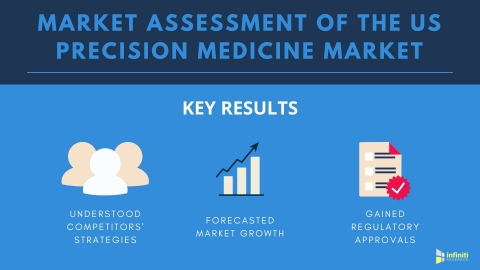 Market Assessment of the US Precision Medicine Market (Graphic: Business Wire)