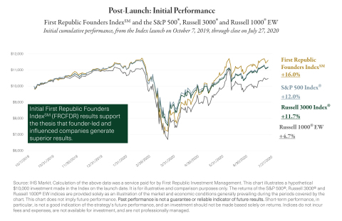 Post-Launch: Initial Performance First Republic Founders IndexSM and the S&P 500, Russell 3000 and Russell 1000 EW Initial cumulative performance, from the Index launch on October 7, 2019, through close on July 27, 2020 (Source: IHS Markit)