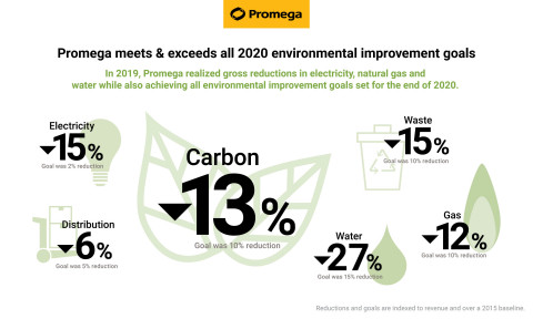 Promega Corporation surpassed all environmental improvement goals set for the end of 2020, according to the biotech manufacturer's newly released 2020 Corporate Responsibility Report. (Graphic: Business Wire)