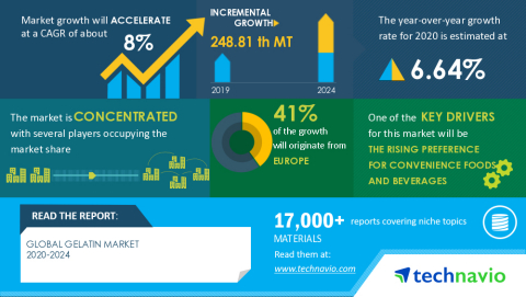 Technavio has announced its latest market research report titled Global Gelatin Market 2020-2024 (Graphic: Business Wire)