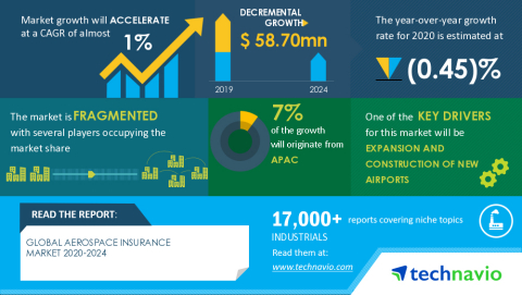 Technavio has announced its latest market research report titled Global Aerospace Insurance Market 2020-2024 (Graphic: Business Wire)