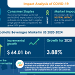 COVID-19 Impact & Recovery Analysis   Alcoholic Beverages Market in US 2020-2024   Evolving Opportunities With Anheuser Busch Inbev SA/NV and Bacardi Ltd.   Technavio