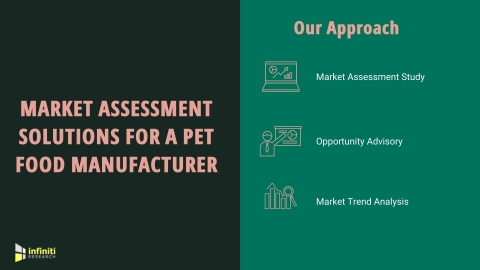 Market Assessment Solutions for a Pet Food Manufacturer (Graphic: Business Wire)