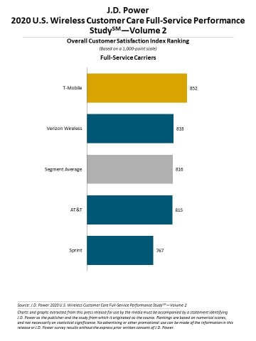 J.D. Power 2020 U.S. Wireless Customer Care Performance Study-Volume 2 (Graphic: Business Wire)