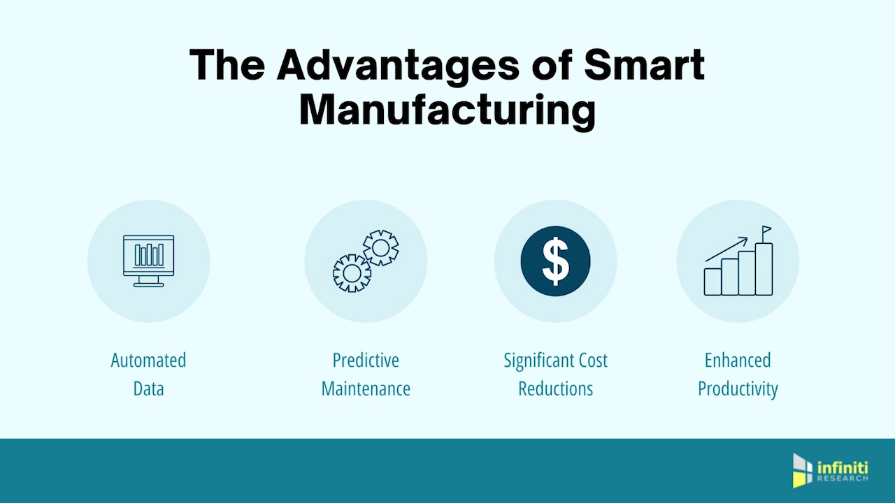 The Advantages of Smart Manufacturing
